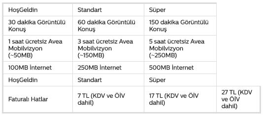 Avea GSMobil Kampanyalı 3G Paketleri