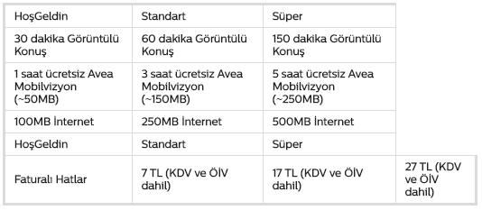 Trabzoncell Kampanyalı 3G Paketleri