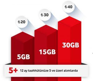 Vodafone İletişim Paketleri